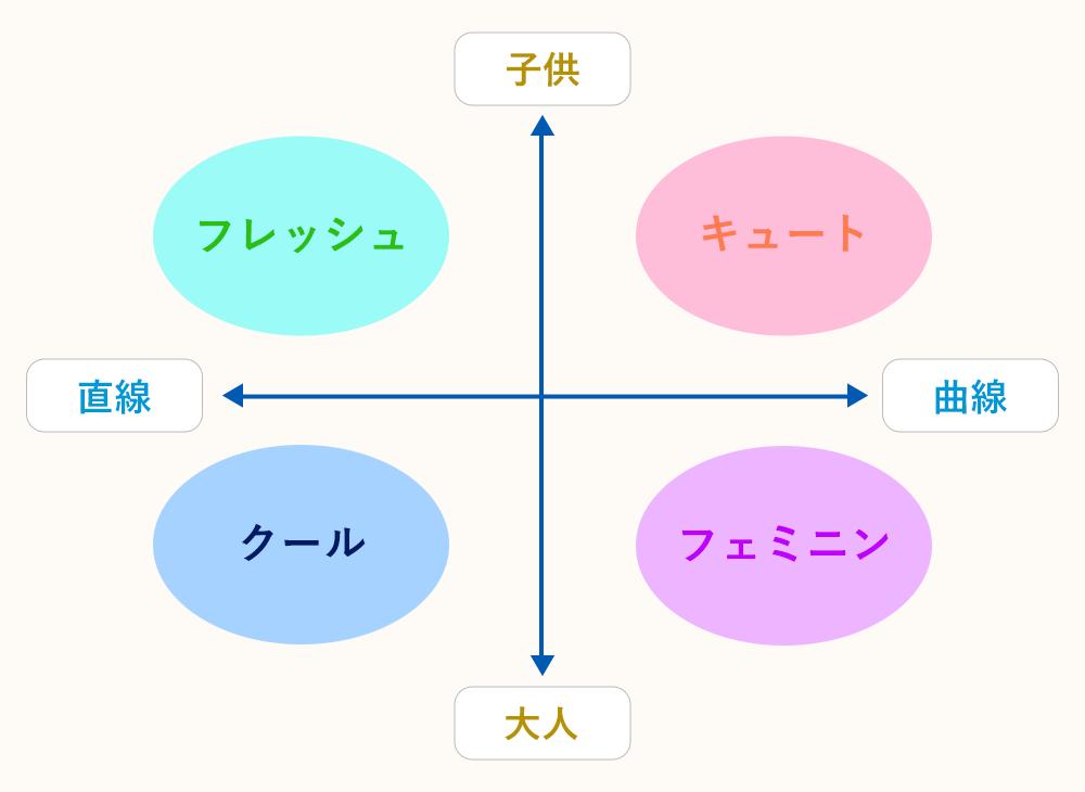 4つの顔タイプ