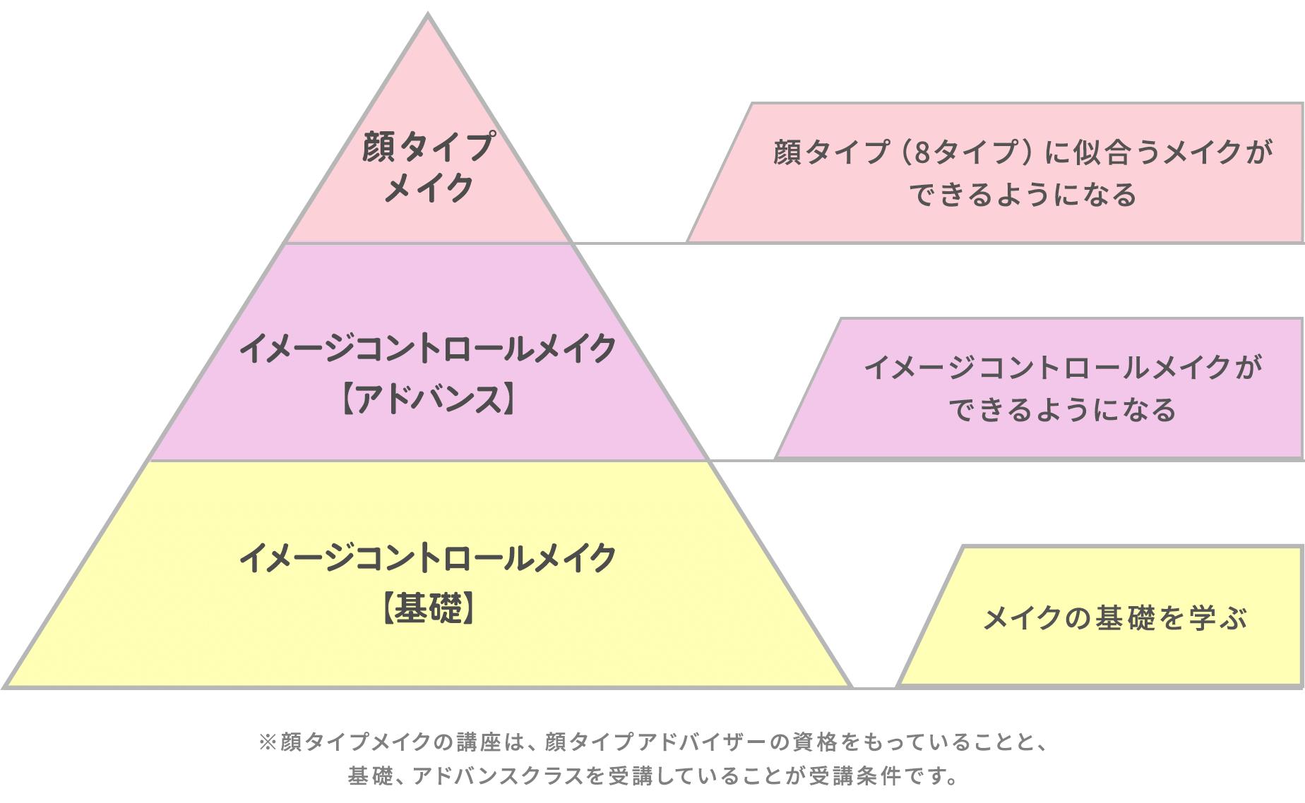 イメージコントロールメイクのピラミッド図